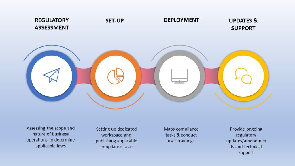 Compliance Management deployment process